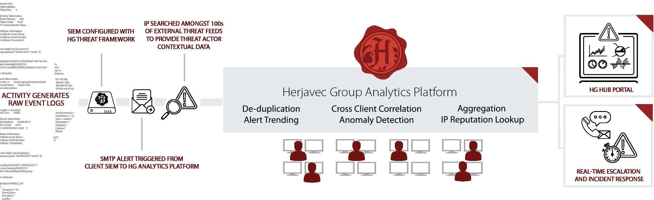 HG analytics platform