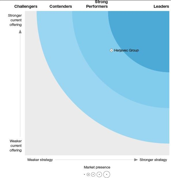 Herjavec Group strong performer forrester wave