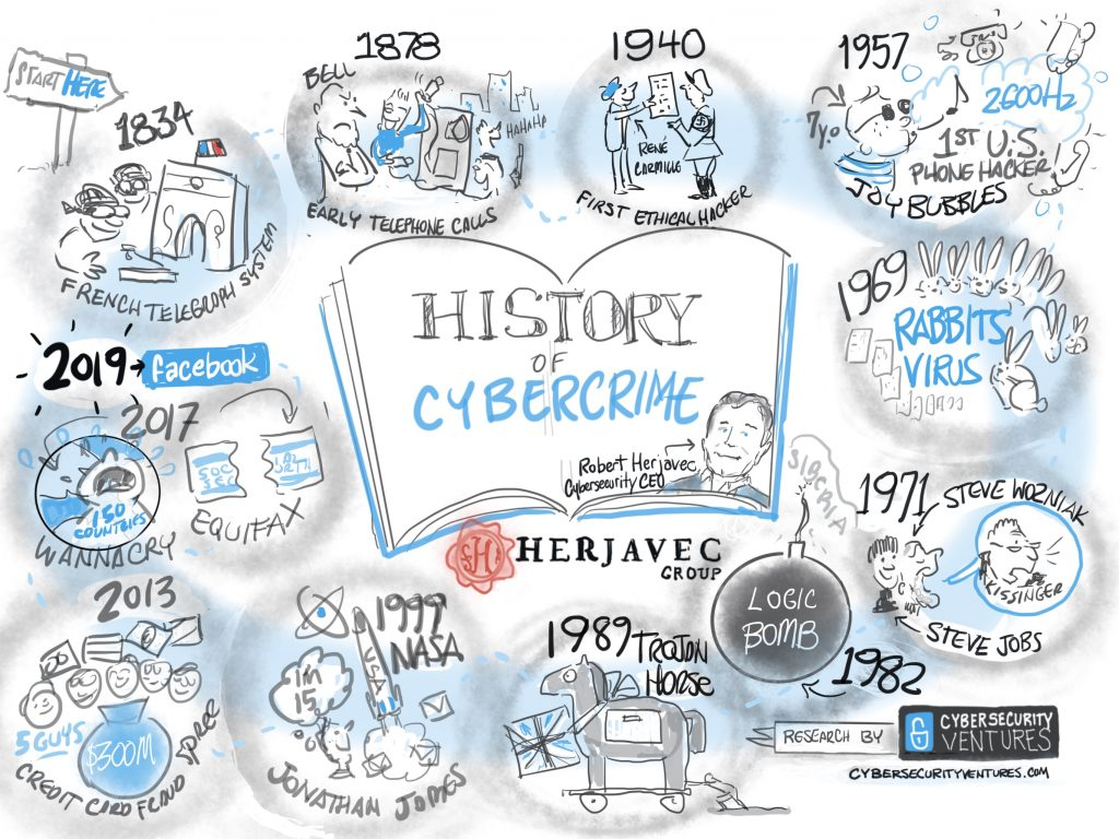 Cybersecurity CEO: The History Of Cybercrime, From 1834 To